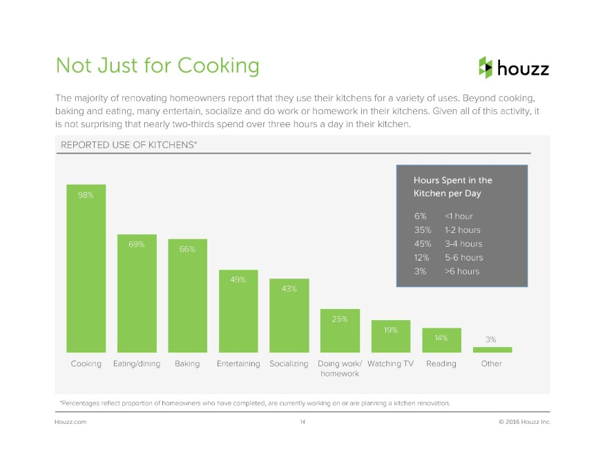 2016 UK Houzz Kitchen Trends Survey