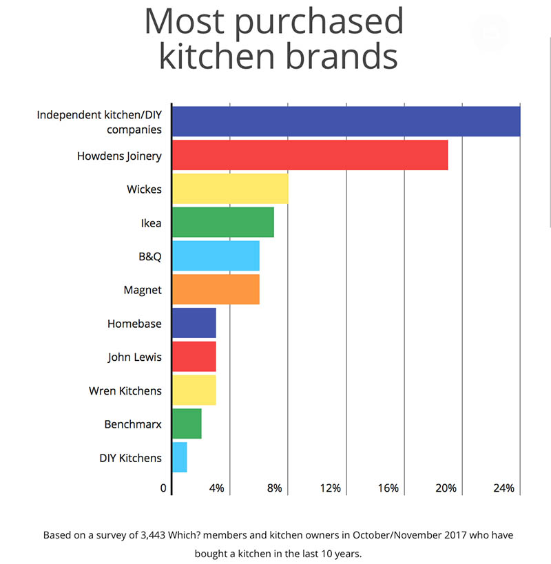 Most Purchased UK kitchen brands